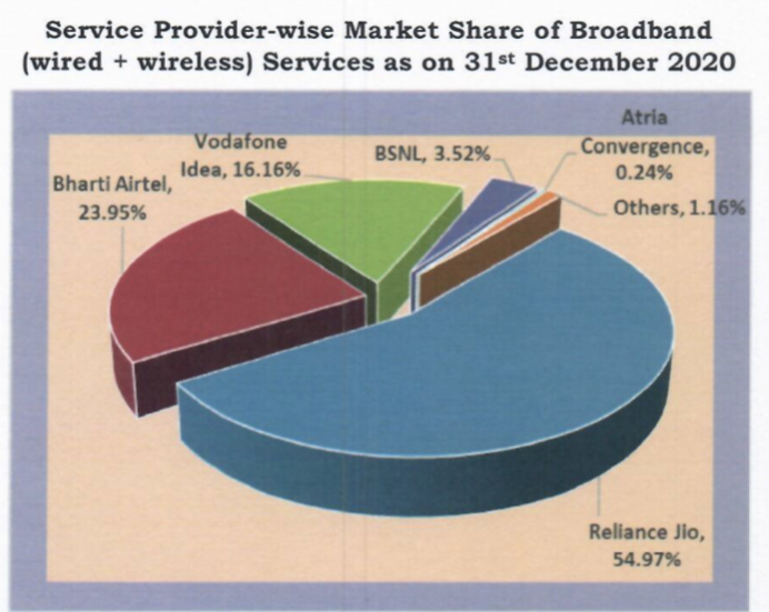 India broadband subs touch 747 mn mark in Dec.